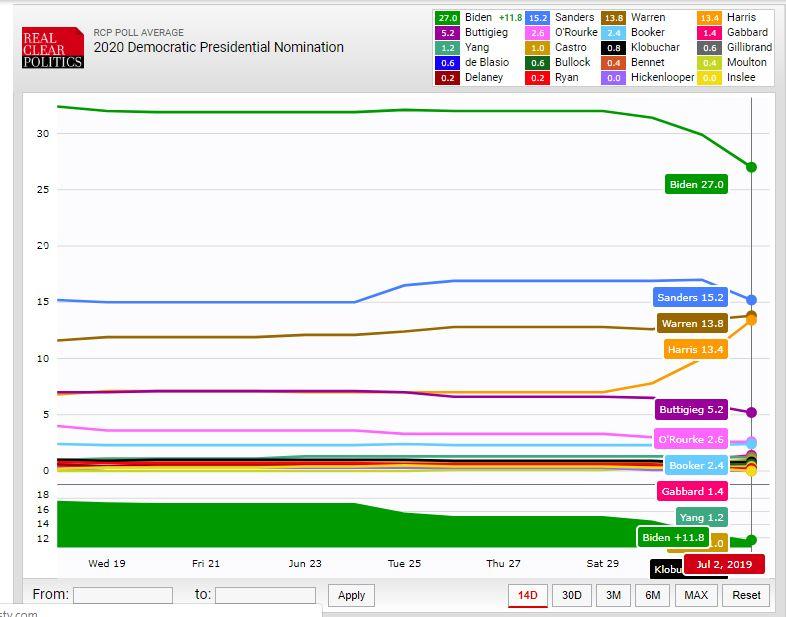 RCP Polling Average (July 3 2019)